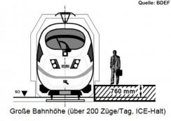 Bahnsteigkanten 760 über SO